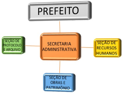 95a07dd0b Hierarquia da Secretaria Administrativa